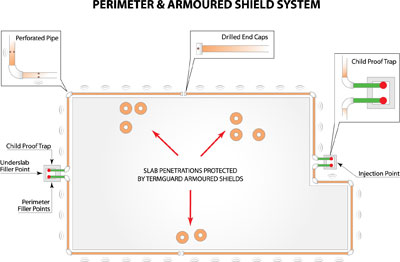 perimeter-and-armoured-shield-system